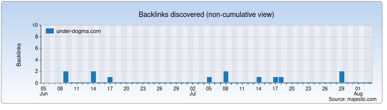 under-dogma.com Backlink History Chart