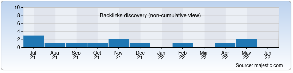 Referring Domains Discovery Chart from Majestic SEO for unicode.uz