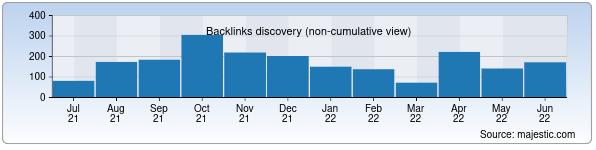 Referring Domains Discovery Chart from Majestic SEO for unicon.uz