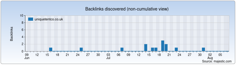 uniquetentco.co.uk Backlink History Chart