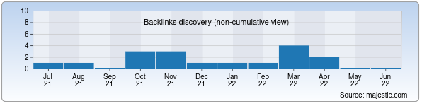 Referring Domains Discovery Chart from Majestic SEO for unitech.uz