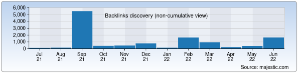 Referring Domains Discovery Chart from Majestic SEO for universal.uz