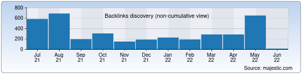 Referring Domains Discovery Chart from Majestic SEO for universalbank.uz