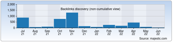 Referring Domains Discovery Chart from Majestic SEO for unix.uz