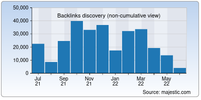 backlinks of unwatch.org