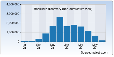 backlinks of uofmhealth.org