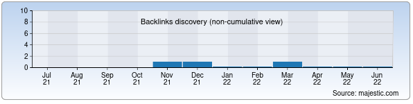 Referring Domains Discovery Chart from Majestic SEO for upakovki.uz