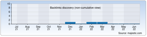 Referring Domains Discovery Chart from Majestic SEO for uqms.uz