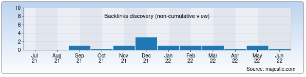 Referring Domains Discovery Chart from Majestic SEO for uralova.uz