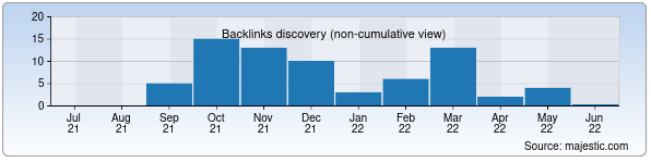 Referring Domains Discovery Chart from Majestic SEO for url.uz