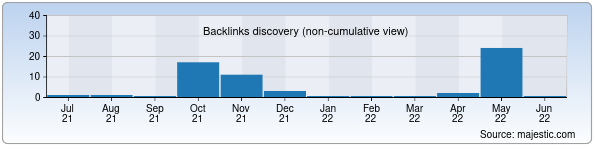 Referring Domains Discovery Chart from Majestic SEO for uroki.uz
