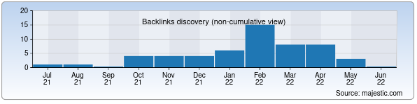 Referring Domains Discovery Chart from Majestic SEO for uskunalar.uz