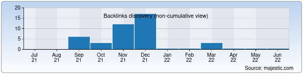 Referring Domains Discovery Chart from Majestic SEO for usmonov.uz