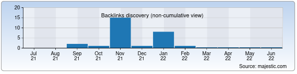 Referring Domains Discovery Chart from Majestic SEO for uspenko.zn.uz