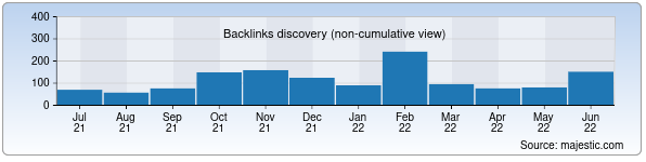 Referring Domains Discovery Chart from Majestic SEO for ut.uz