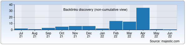 Referring Domains Discovery Chart from Majestic SEO for utbank.uz