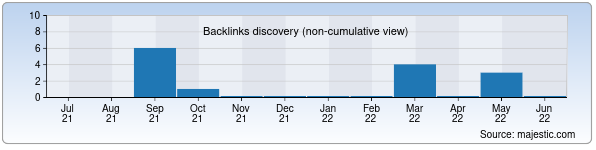 Referring Domains Discovery Chart from Majestic SEO for utest.uz