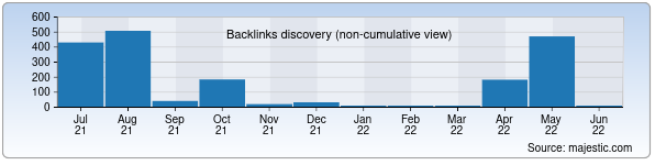 Referring Domains Discovery Chart from Majestic SEO for utk.uz