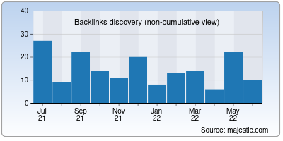 backlinks of uxhuntingk.it