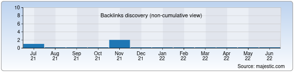 Referring Domains Discovery Chart from Majestic SEO for uz-kino.uz
