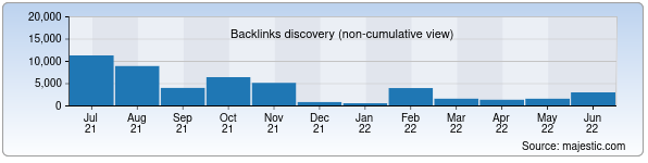 Referring Domains Discovery Chart from Majestic SEO for uz24.uz