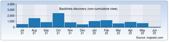 Referring Domains Discovery Chart from Majestic SEO for uzavtosanoat.uz