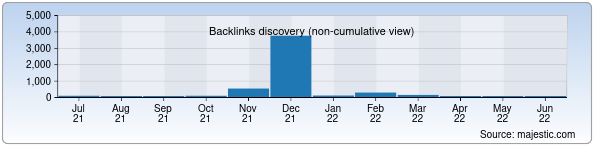 Referring Domains Discovery Chart from Majestic SEO for uzavtotexxizmat.uz