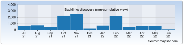 Referring Domains Discovery Chart from Majestic SEO for uzbekcoal.uz