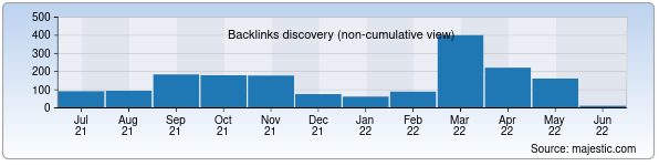 Referring Domains Discovery Chart from Majestic SEO for uzbekinvest.uz