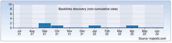 Referring Domains Discovery Chart from Majestic SEO for uzbekistanhotel.uz