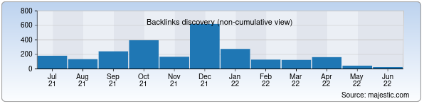 Referring Domains Discovery Chart from Majestic SEO for uzbekkino.uz