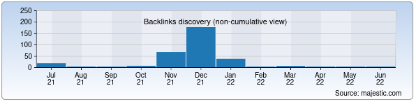 Referring Domains Discovery Chart from Majestic SEO for uzbekmarket.uz