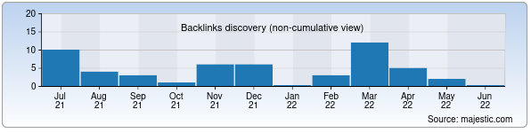 Referring Domains Discovery Chart from Majestic SEO for uzbekmusic.uz
