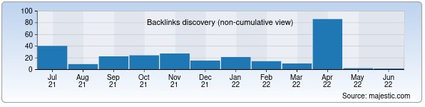 Referring Domains Discovery Chart from Majestic SEO for uzbeknavo.uz