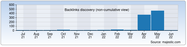 Referring Domains Discovery Chart from Majestic SEO for uzbekona.uz