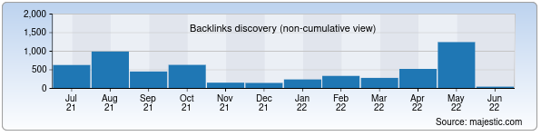 Referring Domains Discovery Chart from Majestic SEO for uzbeksteel.uz
