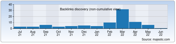 Referring Domains Discovery Chart from Majestic SEO for uzbektour.uz