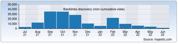Referring Domains Discovery Chart from Majestic SEO for uzbektourism.uz