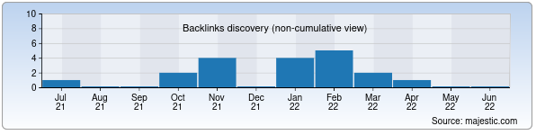 Referring Domains Discovery Chart from Majestic SEO for uzbiopharm.uz