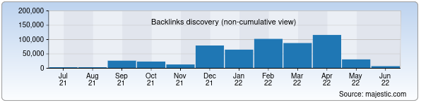 Referring Domains Discovery Chart from Majestic SEO for uzcard.uz