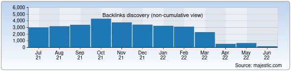 Referring Domains Discovery Chart from Majestic SEO for uzchess.uz