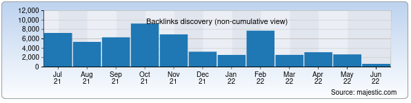 Referring Domains Discovery Chart from Majestic SEO for uzdaily.uz