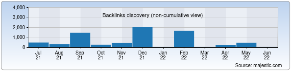 Referring Domains Discovery Chart from Majestic SEO for uzdwn.uz