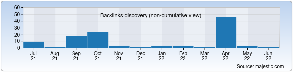 Referring Domains Discovery Chart from Majestic SEO for uzelectroapparat.uz