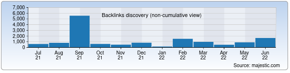 Referring Domains Discovery Chart from Majestic SEO for uzeltexsanoat.uz