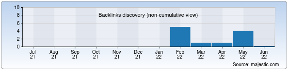 Referring Domains Discovery Chart from Majestic SEO for uzerp.uz