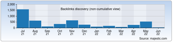 Referring Domains Discovery Chart from Majestic SEO for uzexpocentre.uz