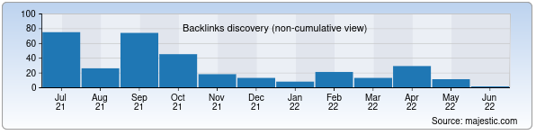 Referring Domains Discovery Chart from Majestic SEO for uzfk.uz