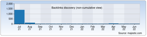 Referring Domains Discovery Chart from Majestic SEO for uzgbng.uz
