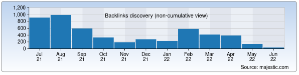 Referring Domains Discovery Chart from Majestic SEO for uzgeolcom.uz